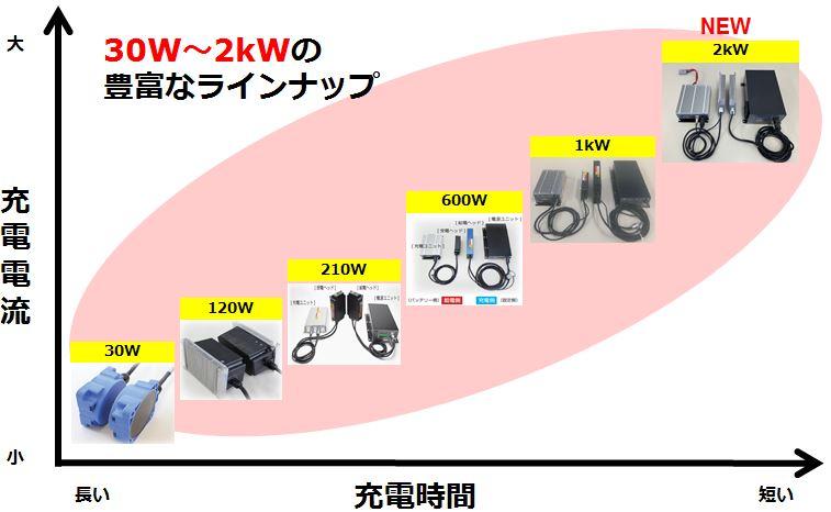 ワイヤレス充電 製品ラインナップ