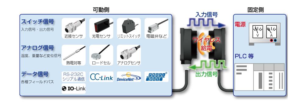 電力と各種信号の伝送を実現!リモートシステム!
