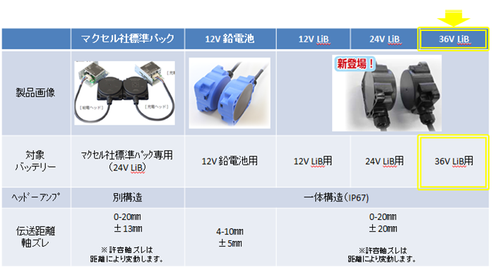 30Wワイヤレス充電シリーズ