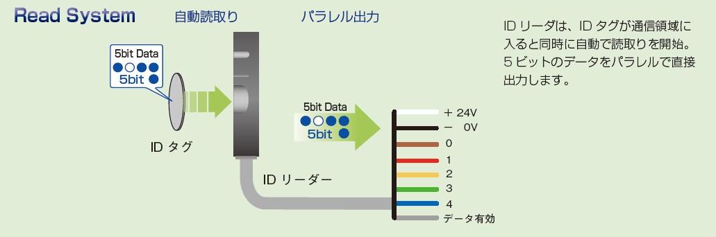 【3/30配信DM】簡単IDシステムに、手軽な5ビットが登場予定!