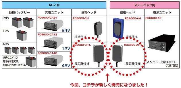 600Wワイヤレス充電システム一覧