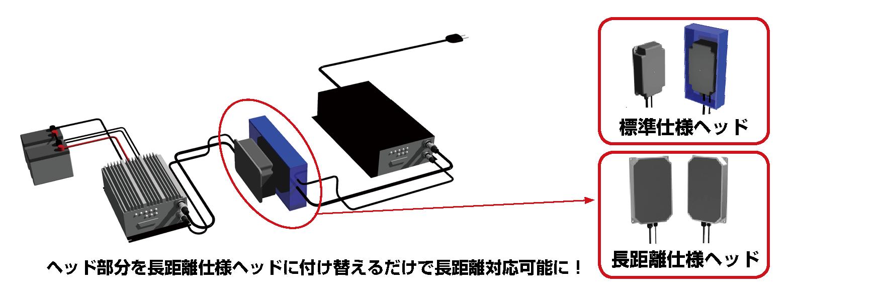 伝送距離を40mmまで伸ばしたいときは、長距離ヘッド仕様のセンサに付け替えるだけでいい!簡単に長距離対応可能になります。