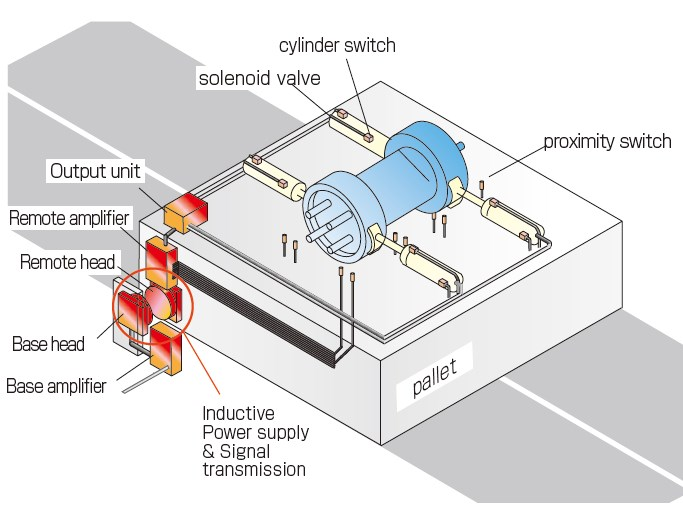 Work piece identification, solenoid valve actuation and clamp confirmation on pallet