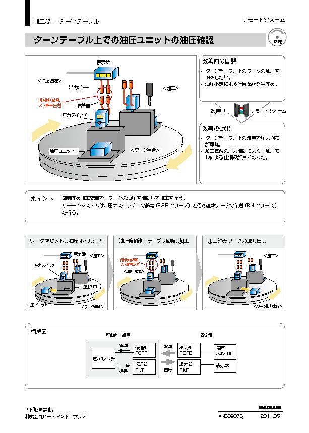 回転 /ターンテーブル上での油圧 ユニットの油圧確認