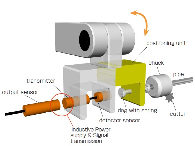 Positioning of work piece on Pipe-cut machine