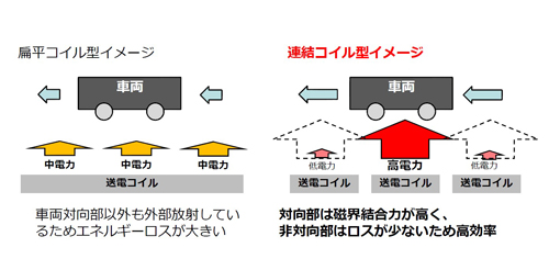 連結コイル型イメージ