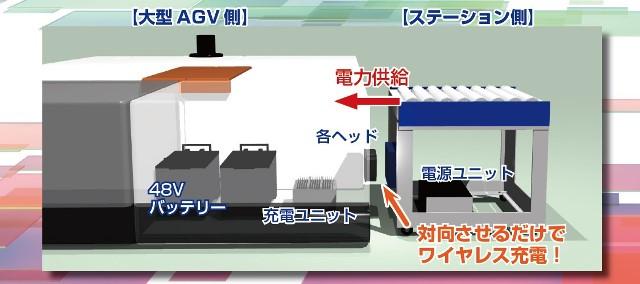 ワイヤレス充電システム構成図