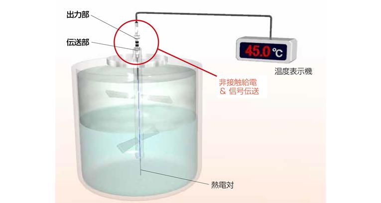 攪拌機中心部の温度モニタ