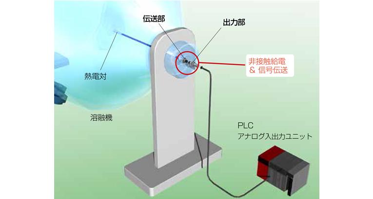 ペレット溶融機の温度モニタ