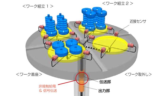 ターンテーブル上のワーク確認(360°連続伝送)