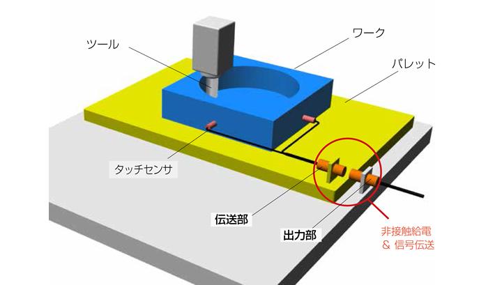 マシニングセンタのパレット上でのワークのブレ検知