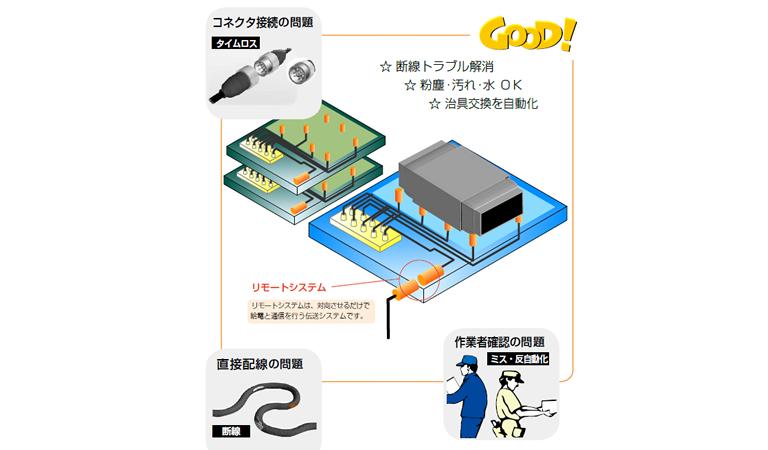着脱ユニットの配線問題はリモートシステムが解決!!