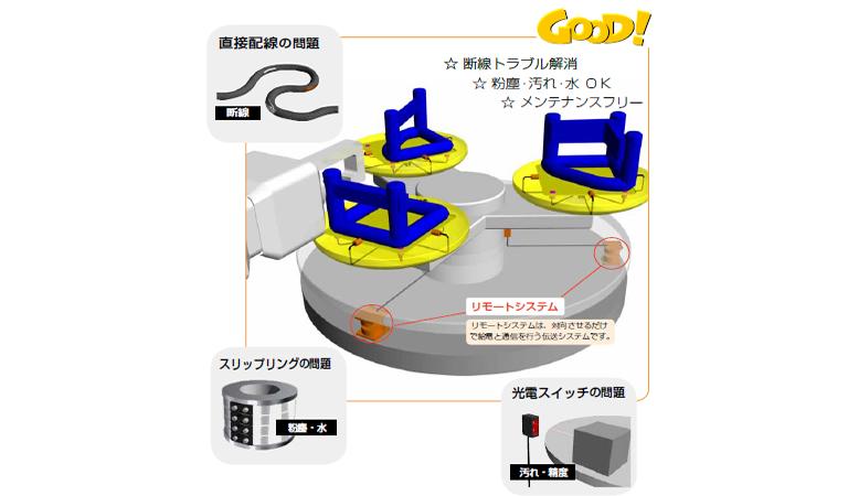 回転設備における配線の悩みを解決!