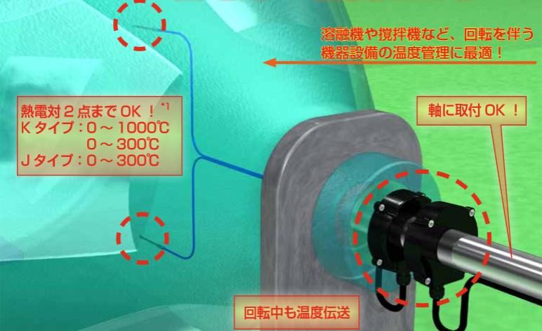 撹拌機などの温度管理に最適!回転に強いリング形状の熱電対信号伝送!