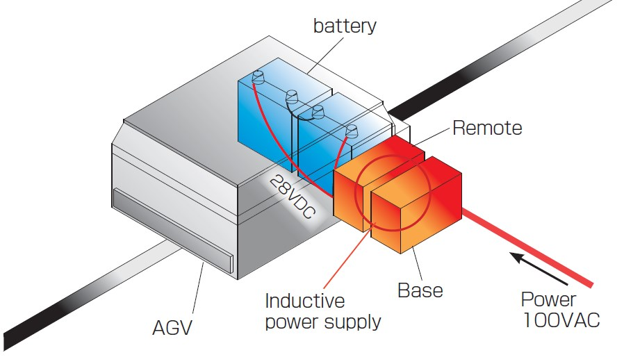 Non-contact charging of batteries