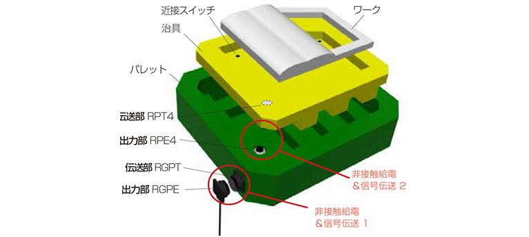 パレット上の着脱治具でのワーク確認(2段伝送)
