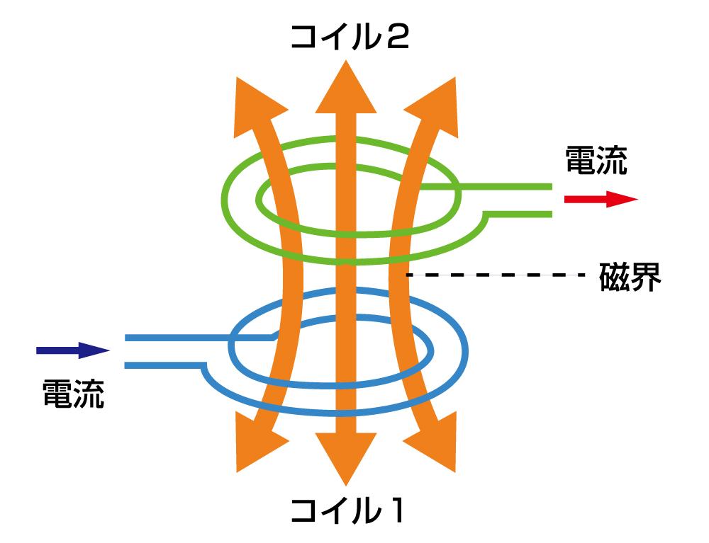 電磁誘導方式のイメージ図