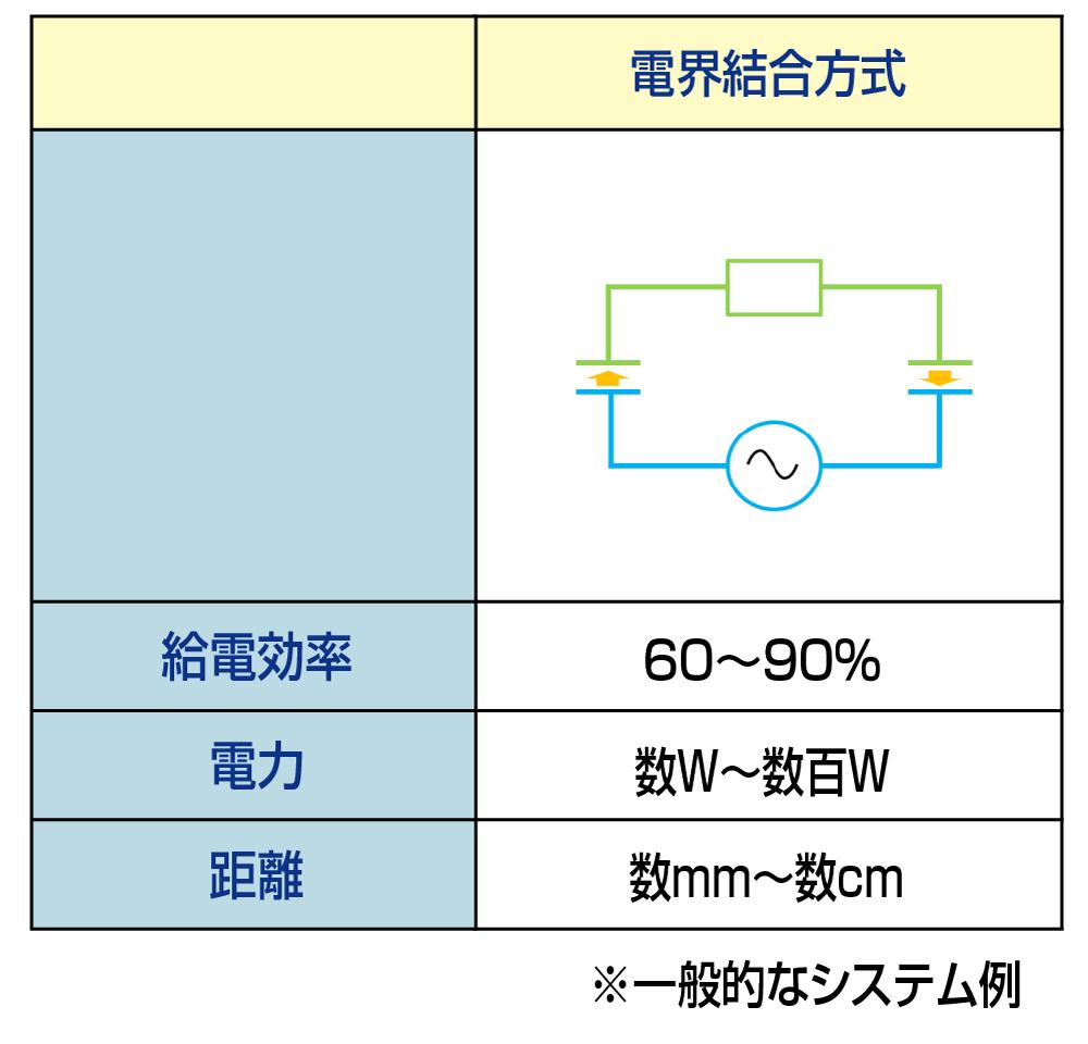 電解結合のイメージ図
