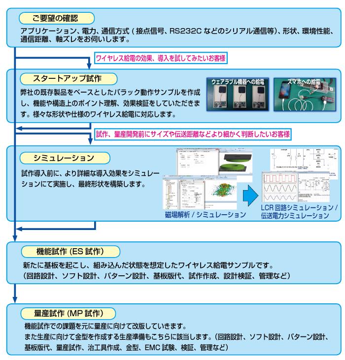 オリジナル製品の生産の図