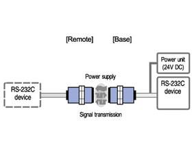 RS-232C仕様