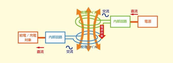 ワイヤレス給電の仕組み