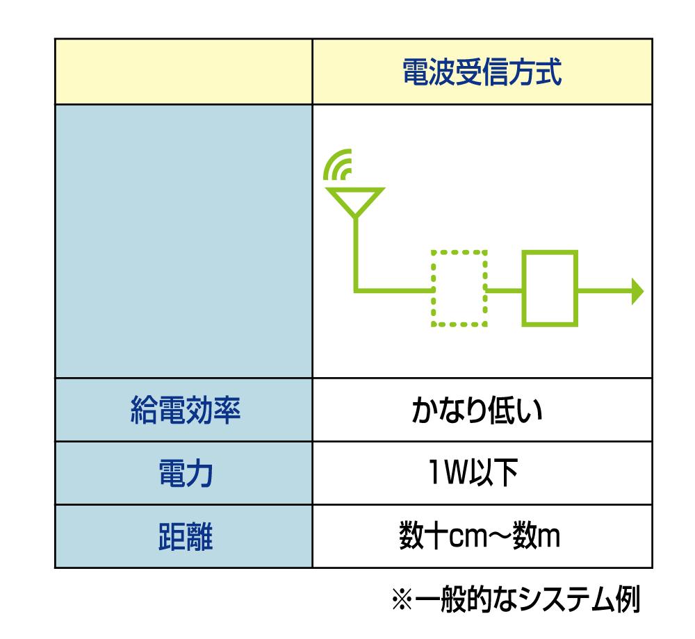 電波受電方式のイメージ図